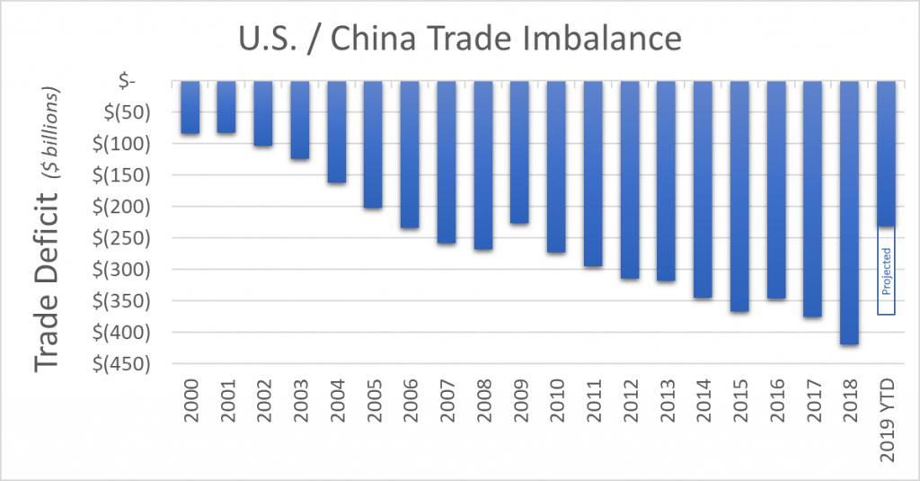 U.S. China Trade Imbalance