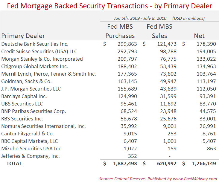 Federal Reserve Mortgage Backed Security Transactions - by Primary Dealer