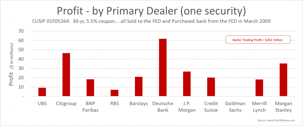 Profit by Primary Dealer (one security)