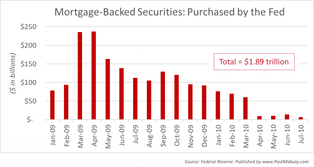 Mortgage Backed Securities: Purchased by the Fed