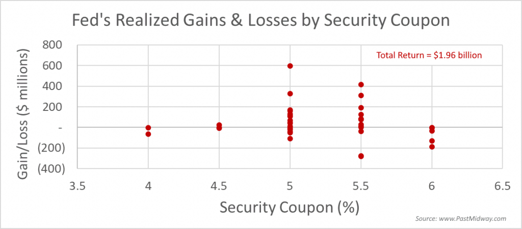 Fed's Realized Gains & Losses by Security Coupon