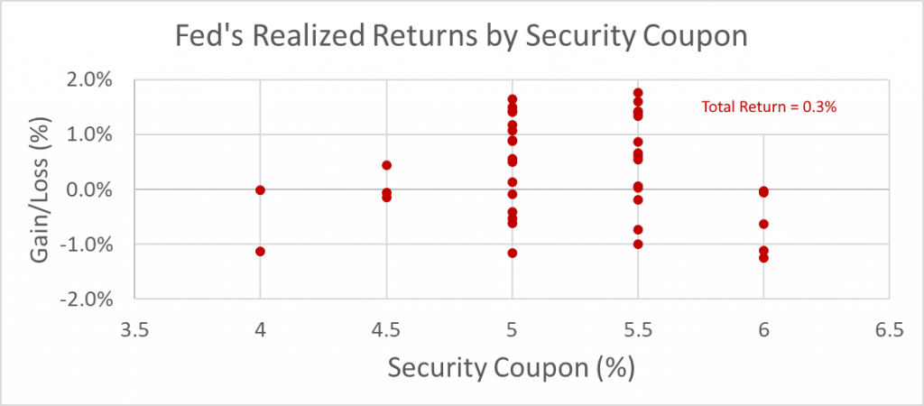 Fed's Realized Returns by Security Coupon_percentage