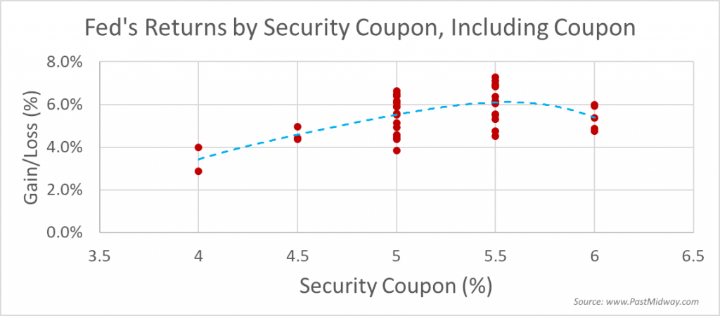 Fed's Returns by Security Coupon, Including Coupon